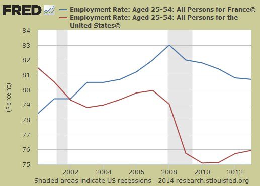 US and France employment rates
