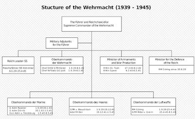 Struktur komando angkatan perang Jerman