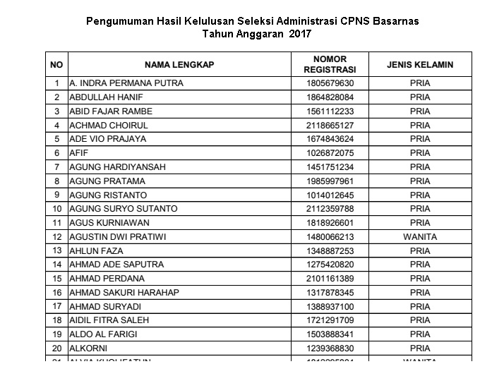 Pengumuman Kelulusan Seleksi Administrasi CPNS Basarnas Tahun 2017