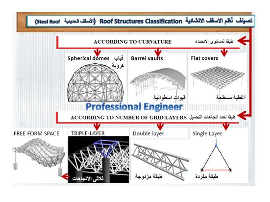 نظم الاسقف الانشائية roof structures