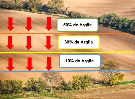 Foto Relação entre a forma do terreno e a variabilidade do teor de argila do solo.