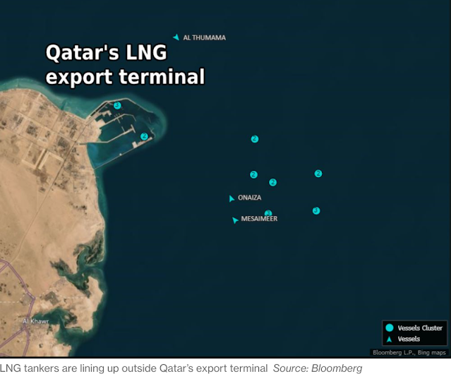Buyers Are So Hungry for LNG, Tankers Are Lining Up Off #Qatar - Bloomberg