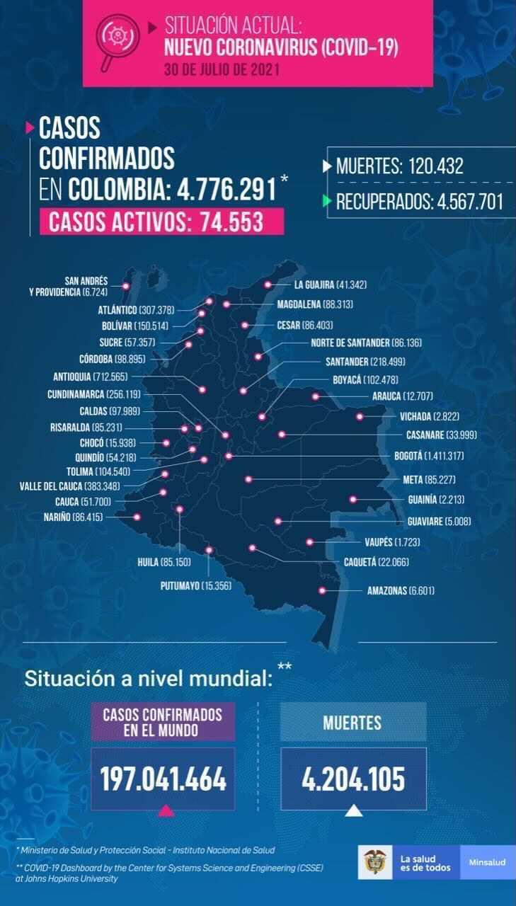 hoyennoticia.com, 306 fallecidos por Covid 19 este viernes 30 de julio en Colombia