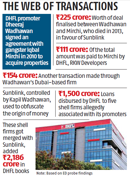DHFL siphoned off 12,700 cr into 79 shady companies: ED