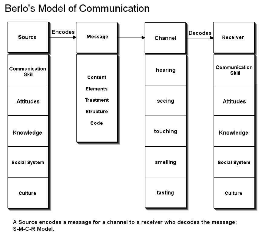 describe the communication process model