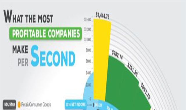 What the Most Profitable Companies Make Per Second #infographic