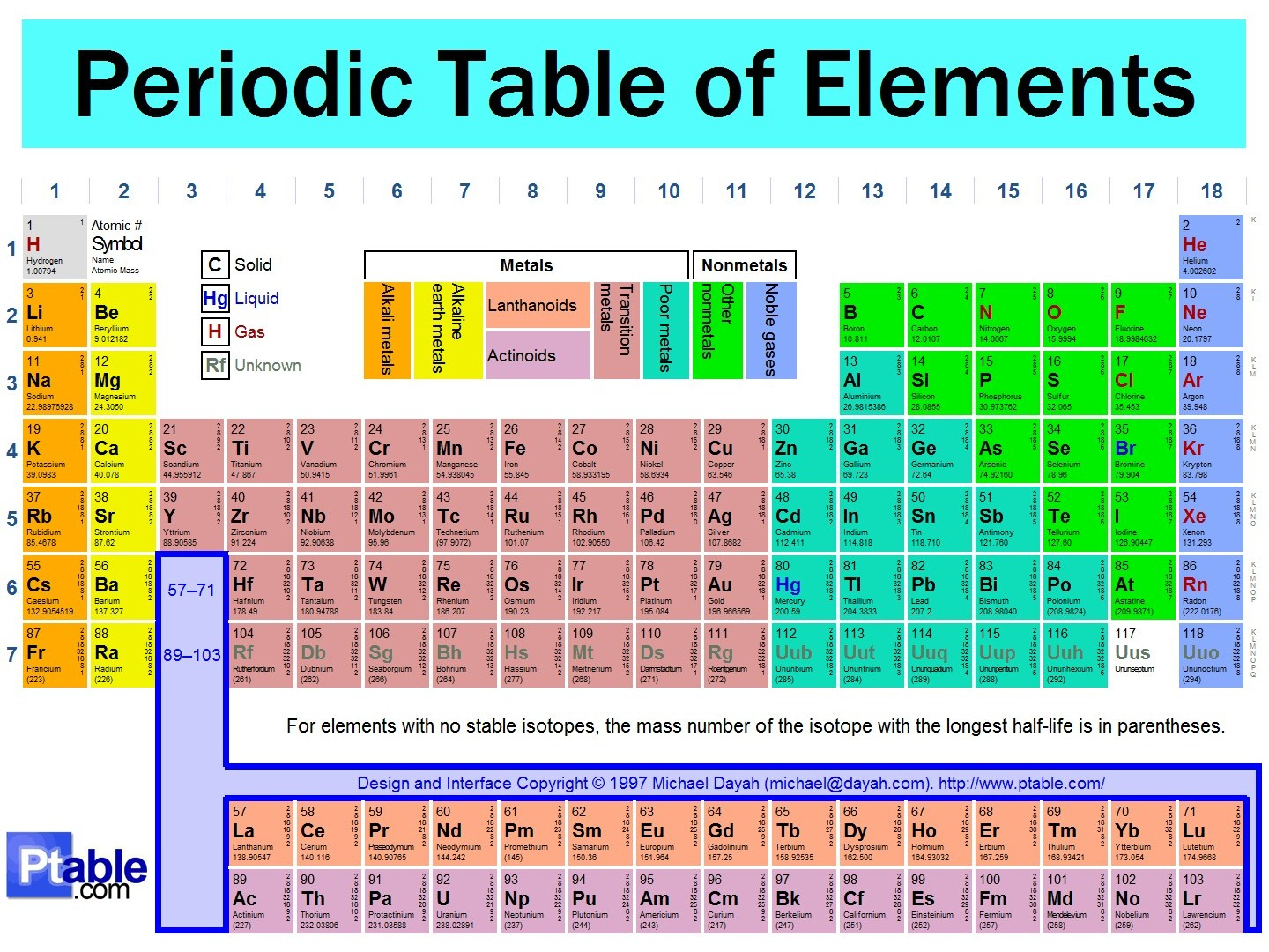 Chemistry the building block of the world lesson 5periodic table periodic table and name the member of each family what is periodic table periodic table is a chat that shows the arrangement of elements based on urtaz Gallery