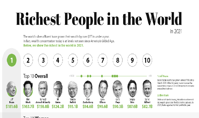 The Richest People in the World in 2021 #infographic