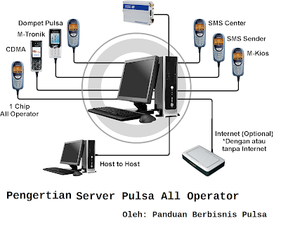 Pengertian Server Pulsa All Operator