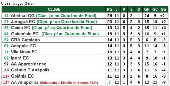 Confira como ficou a classificação do Goianão após o término da 5ª rodada do 2º turno e a situação de cada clube