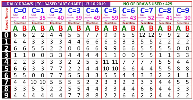 Kerala Lottery Winning Number Daily Trending And Pending C based  AB chart  on 16.10.2019