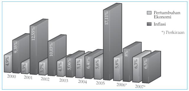 Grafik pertumbuhan ekonomi dan inflasi Indonesia tahun 2000–2007