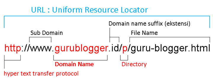 cara-mendapatkan-domain-gratis
