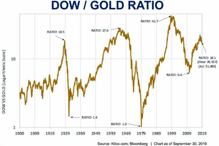 다우존스 지수 : 국제 금 시세 비율 그래프