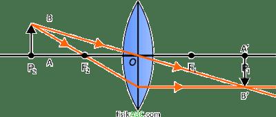 sifat bayangan yang dibentuk lensa cembung (konveks) ketika Benda berada di titik pusat kelengkungan kedua lensa (P2)