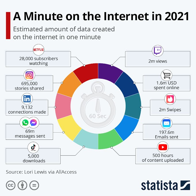 इंटरनेट पर एक मिनट | A Minute on the Internet in 2021