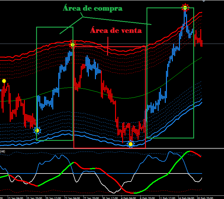 Forex lines 7