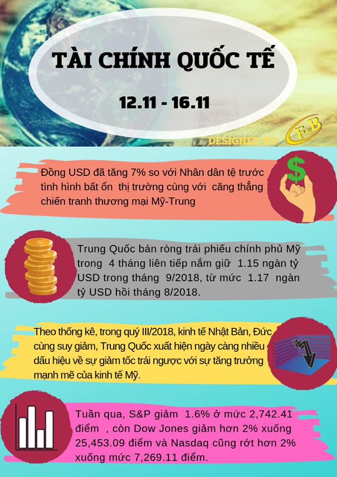 Toàn Cảnh Kinh Tế Tuần 2 - Tháng 11/2018