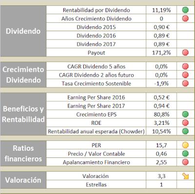 Valoración de REPSOL para invertir en la cartera de dividendos crecientes