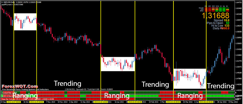 Forex-Trend-Filter-Bars