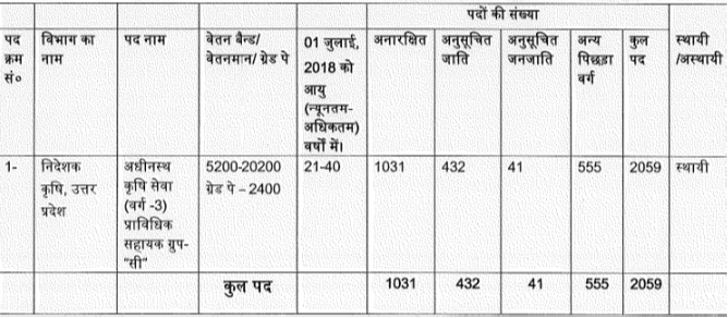UPSSSC Agriculture Technical Assistant