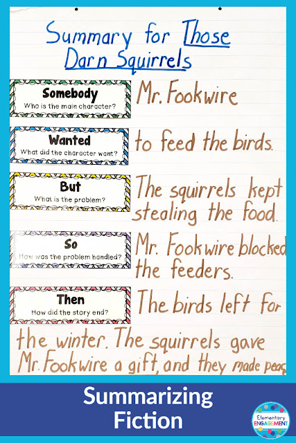 I love this model for summarizing fiction.  It helps our young readers to eliminate unnecessary information.  Click on the link for additional anchor chart ideas.