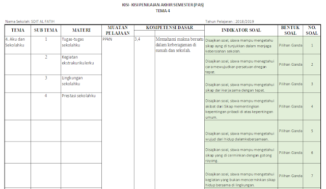 Kisi-kisi PAS Kelas 2 SD/MI: Tema 4