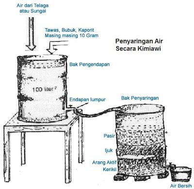 Ingin Air Minum Bersih Dan Sehat? Yuk Simak Cara Penjernihan Air Tanpa Zat Kimia Disini