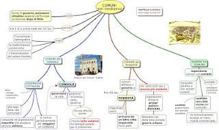http://www.mappe-scuola.com/2018/02/il-comune-medioevale.html