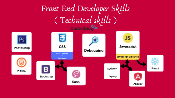 front end developer skills