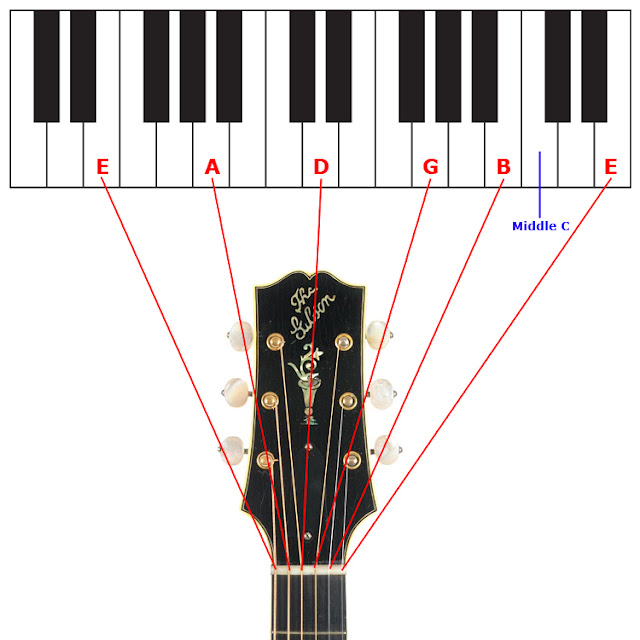 guitar bender having fun tuning your guitar to a piano. Black Bedroom Furniture Sets. Home Design Ideas