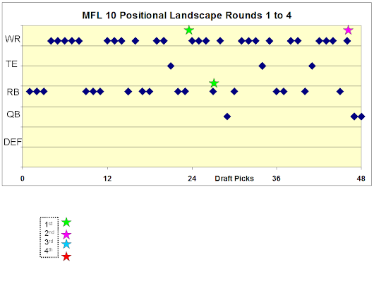 Current MFL 10s ADP Landscapes, Rankings,  Risk, and Differential Weakness Score (New Metric from the Fantasy Professors)
