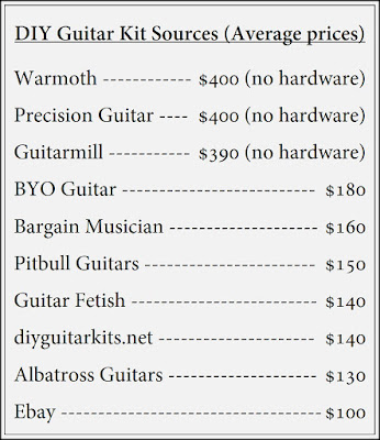 DIY Guitar Kits Comparison Price