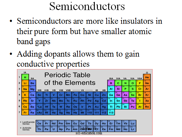 What is a transistor,polytechnic notes,semiconductor ,fre notes,