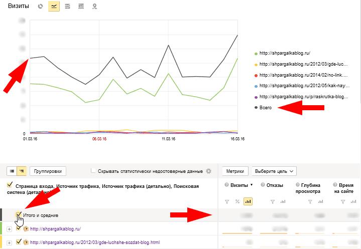 Общая статистика (визиты, отказы, время на сайте) для страницы