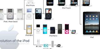 Evolusi Luar Biasa Dari iPod