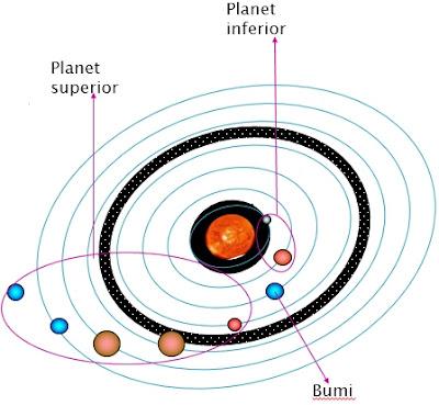 Pengertian Planet Inferior dan Superior beserta Contohnya