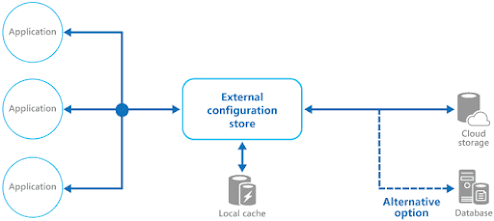 How to externalize Configuration in Microservice
