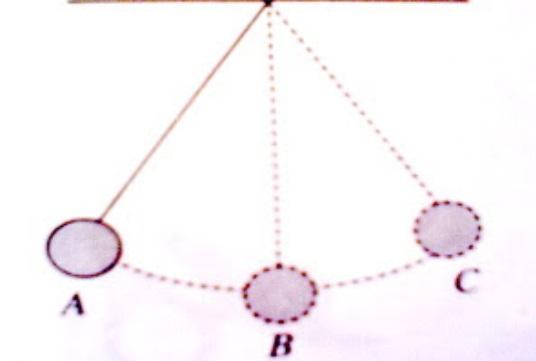 Cara Menghitung Frekuensi Dan Periode Getaran Benda