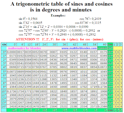 Trigonometric table of sines and cosines is in degrees and minutes. Values of sines 0 to 15 degrees and cosines 75 to 90 degrees. Trigonometry chart, trigonometric table from 0 to 90 degrees.