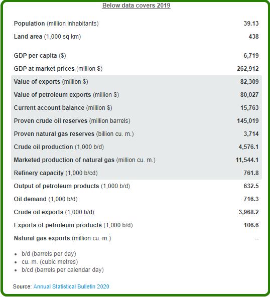 Iraqi oil data