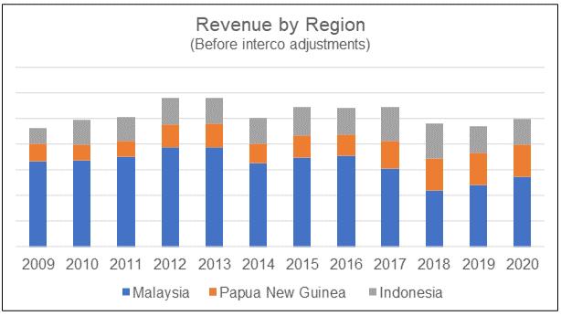 KFima revenue by region