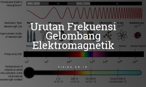 urutan frekuensi gelombang elektromagnetik