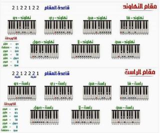 تعليم المقامات الموسيقية بالصور