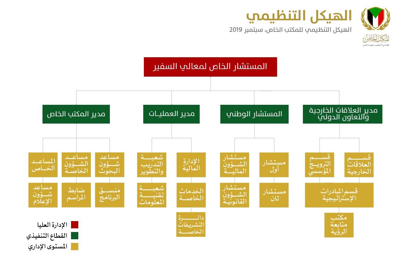 الهيكل التنظيمي للمكتب الخاص لمعالي السفير سعيد زكي