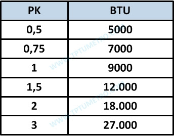 PK AC Menentukan Kapasitas BTU