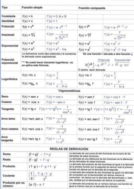 TABLA DE DERIVADAS INMEDIATAS EPUB