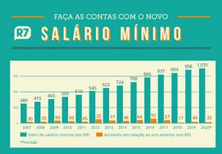 Tabela de salário mínimo