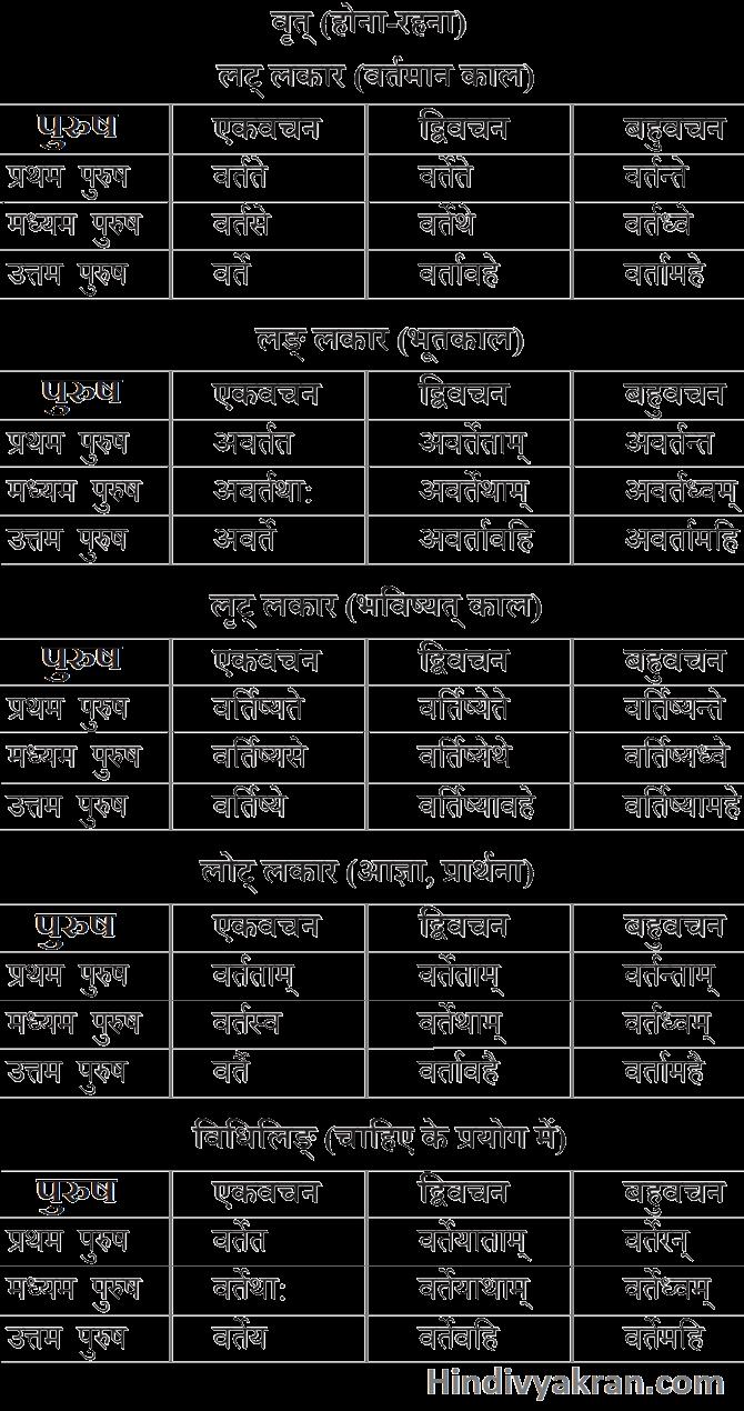 Vrat Dhatu Roop In Sanskrit