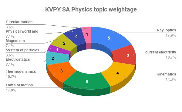 KVPY SA physics topic weightage